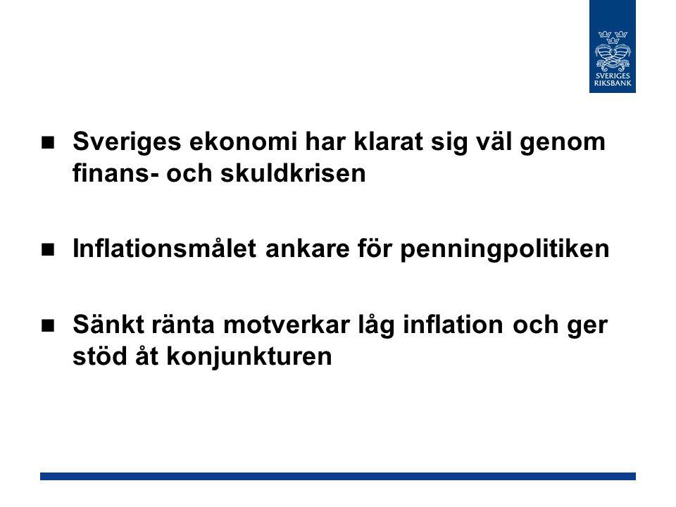 Sveriges ekonomi har klarat sig väl genom finans- och skuldkrisen Inflationsmålet ankare för penningpolitiken Sänkt ränta motverkar låg inflation och ger stöd åt konjunkturen