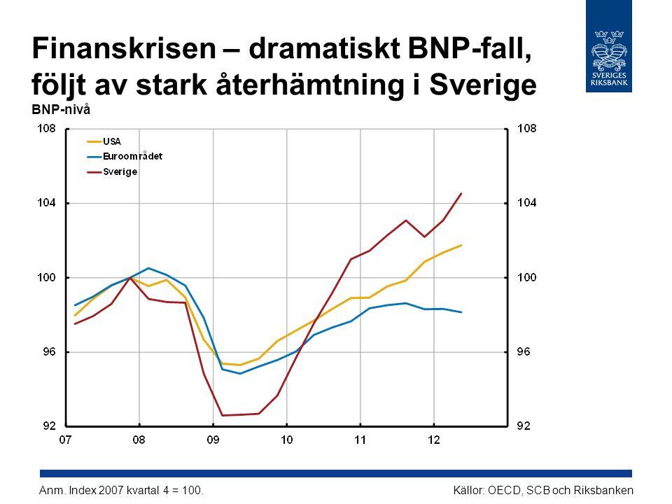 Finanskrisen – dramatiskt BNP-fall, följt av stark återhämtning i Sverige BNP-nivå Källor: OECD, SCB och RiksbankenAnm.