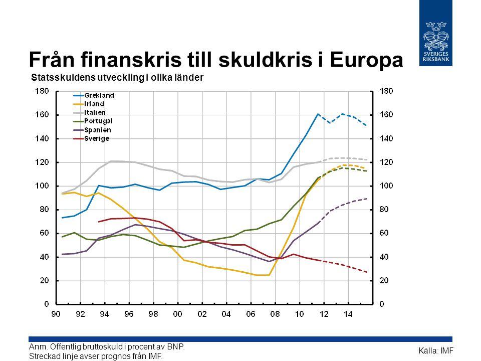 Från finanskris till skuldkris i Europa Statsskuldens utveckling i olika länder Källa: IMF Anm.