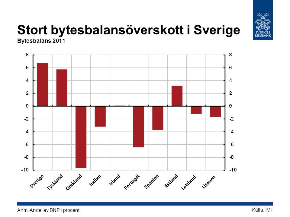 Stort bytesbalansöverskott i Sverige Bytesbalans 2011 Källa: IMF Anm. Andel av BNP i procent.