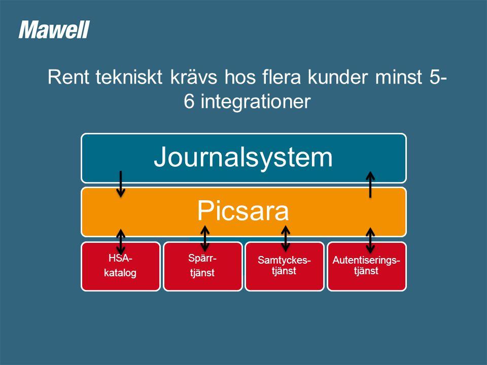 Rent tekniskt krävs hos flera kunder minst 5- 6 integrationer JournalsystemPicsara HSA- katalog Spärr- tjänst Samtyckes- tjänst Autentiserings- tjänst