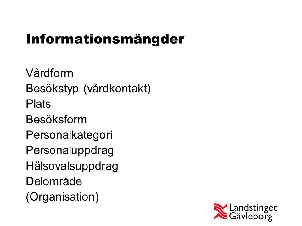 Informationsmängder Vårdform Besökstyp (vårdkontakt) Plats Besöksform Personalkategori Personaluppdrag Hälsovalsuppdrag Delområde (Organisation)