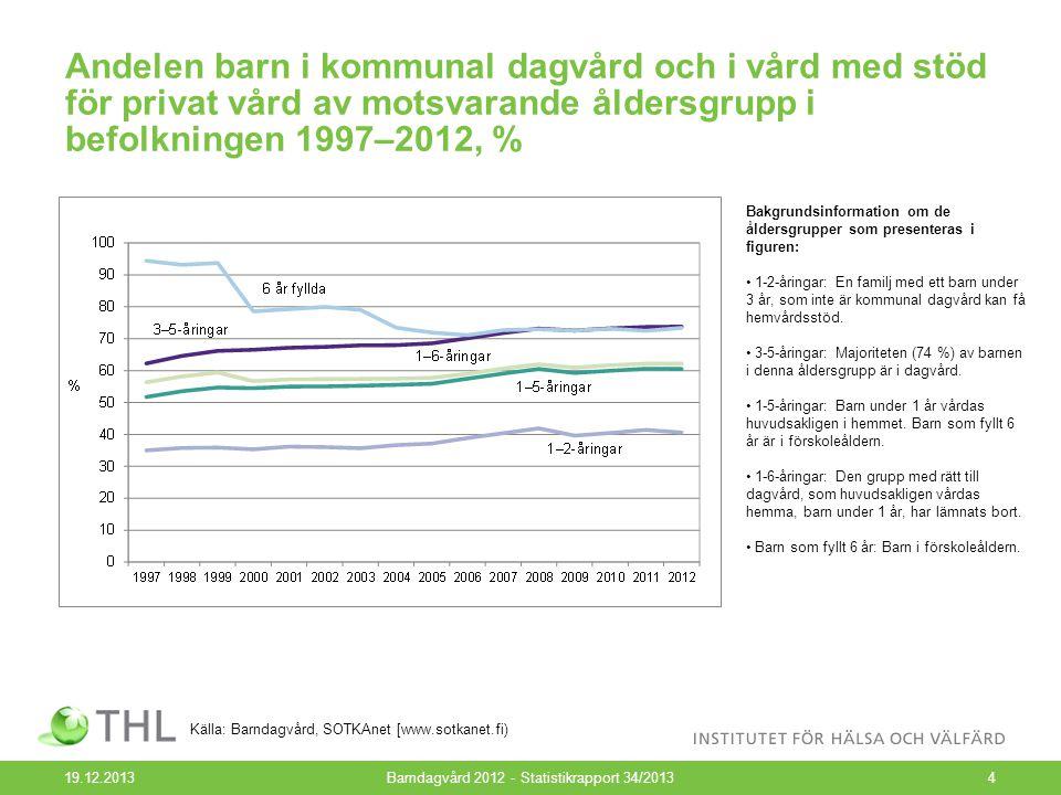 Barn i kommunal hel- och halvdagsvård 1997–2012, antalet barn 19.12.2013Barndagvård 2012 - Statistikrapport 34/20135 Källa: Barndagvård, SOTKAnet [www.sotkanet.fi)