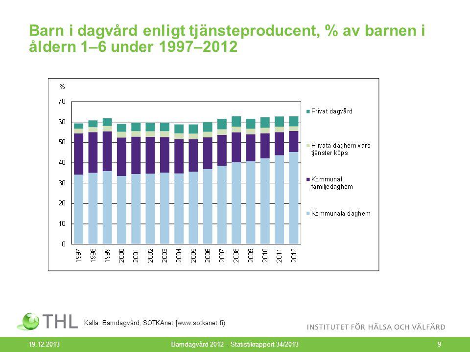 Barn i dagvård enligt tjänsteproducent, % av barnen i åldern 1–6 under 1997, 2000 och 2005–2012 19.12.2013Barndagvård 2012 - Statistikrapport 34/201310 Källa: Barndagvård, SOTKAnet [www.sotkanet.fi)