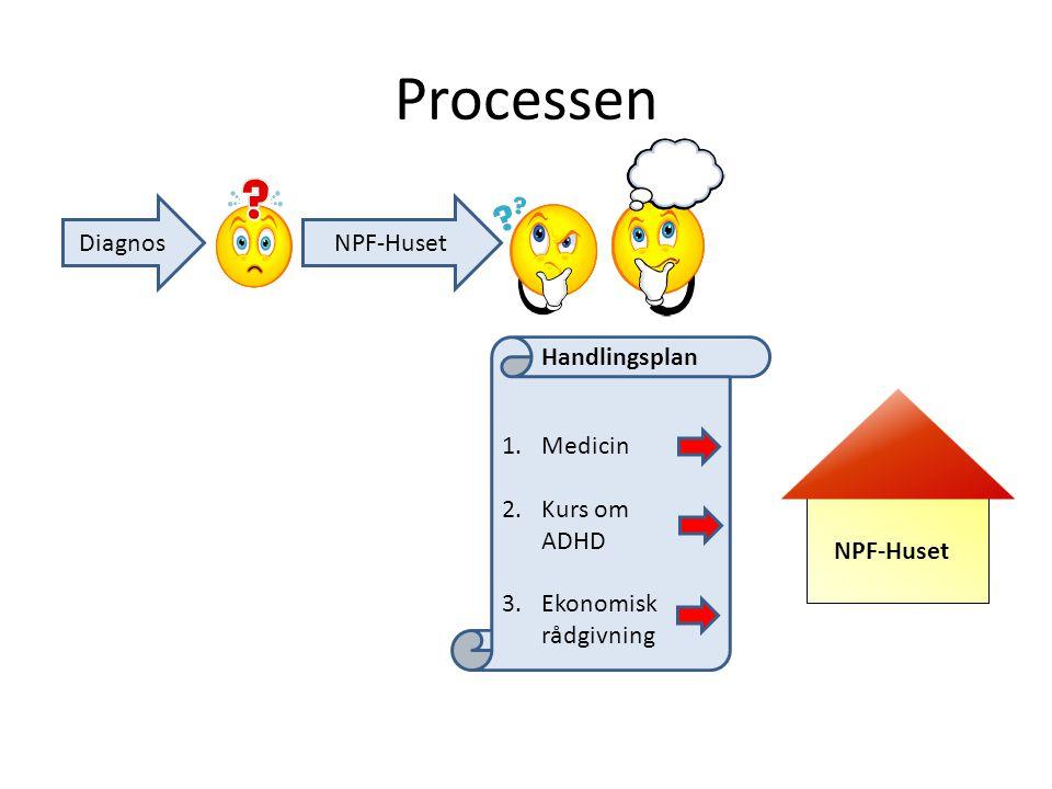 Processen DiagnosNPF-Huset Handlingsplan 1.Medicin 2.Kurs om ADHD 3.Ekonomisk rådgivning NPF-Huset