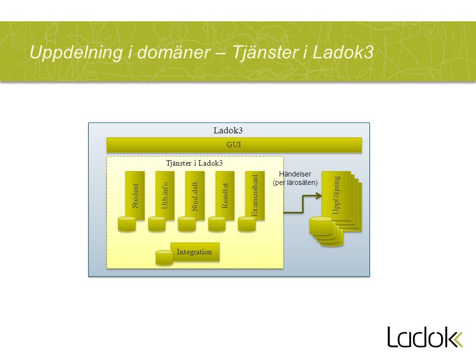 Uppdelning i domäner – Tjänster i Ladok3 Ladok3 GUI Uppföljning Tjänster i Ladok3 Utb.info Stud.delt. Resultat Examenshant Student H ändelser (per lär