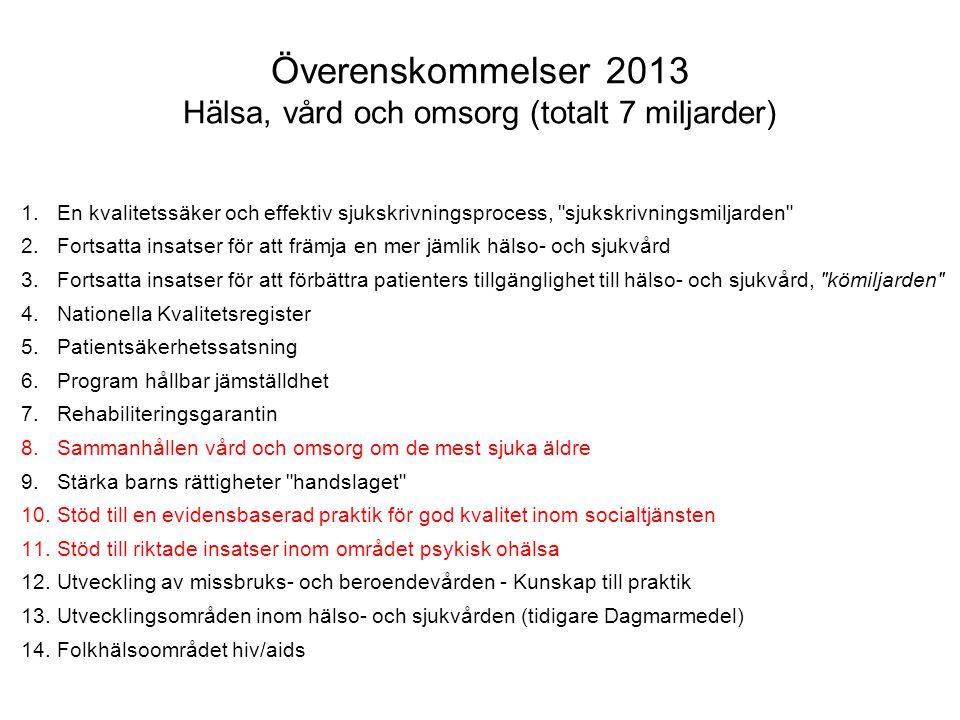 Överenskommelser 2013 Hälsa, vård och omsorg (totalt 7 miljarder) 1.En kvalitetssäker och effektiv sjukskrivningsprocess,