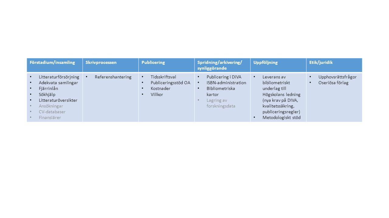 Förstadium/insamlingSkrivprocessenPubliceringSpridning/arkivering/ synliggörande UppföljningEtik/juridik Litteraturförsörjning Adekvata samlingar Fjärrinlån Sökhjälp Litteraturöversikter Ansökningar CV-databaser Finansiärer Referenshantering Tidsskriftsval Publiceringsstöd OA Kostnader Villkor Publicering i DiVA ISBN-administration Bibliometriska kartor Lagring av forskningsdata Leverans av bibliometriskt underlag till Högskolans ledning (nya krav på DIVA, kvalitetssäkring, publiceringsregler) Metodologiskt stöd Upphovsrättsfrågor Oseriösa förlag