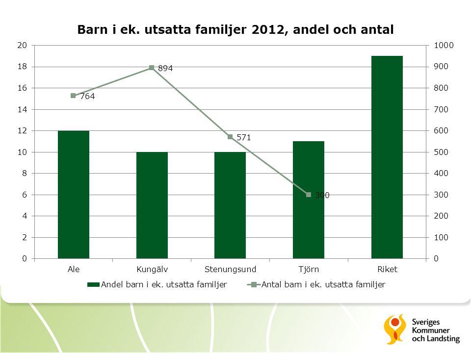  BUM – Kungälvs sjukhus - Problem med tillväxt - Buksmärtor - Allergier - Astma - Fetma Forts.