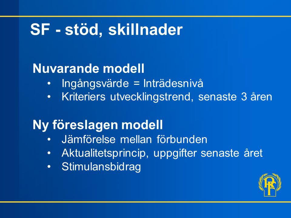 SF - stöd, skillnader Nuvarande modell Ingångsvärde = Inträdesnivå Kriteriers utvecklingstrend, senaste 3 åren Ny föreslagen modell Jämförelse mellan förbunden Aktualitetsprincip, uppgifter senaste året Stimulansbidrag