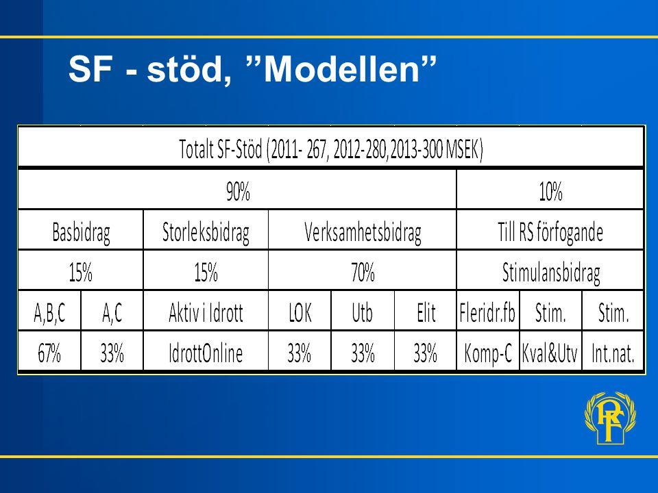 SF - stöd, Modellen