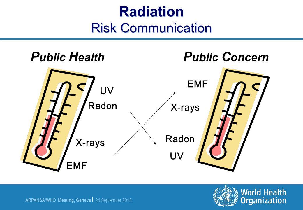 ARPANSA/WHO Meeting, Geneva | 24 September 2013 Radiation Risk Communication P ublic H ealth Radon UV EMF X-rays P ublic C oncern Radon UV EMF X-rays