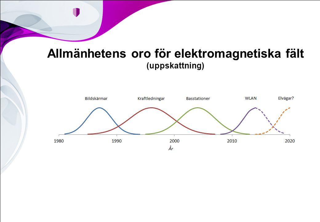 Allmänhetens oro för elektromagnetiska fält (uppskattning)