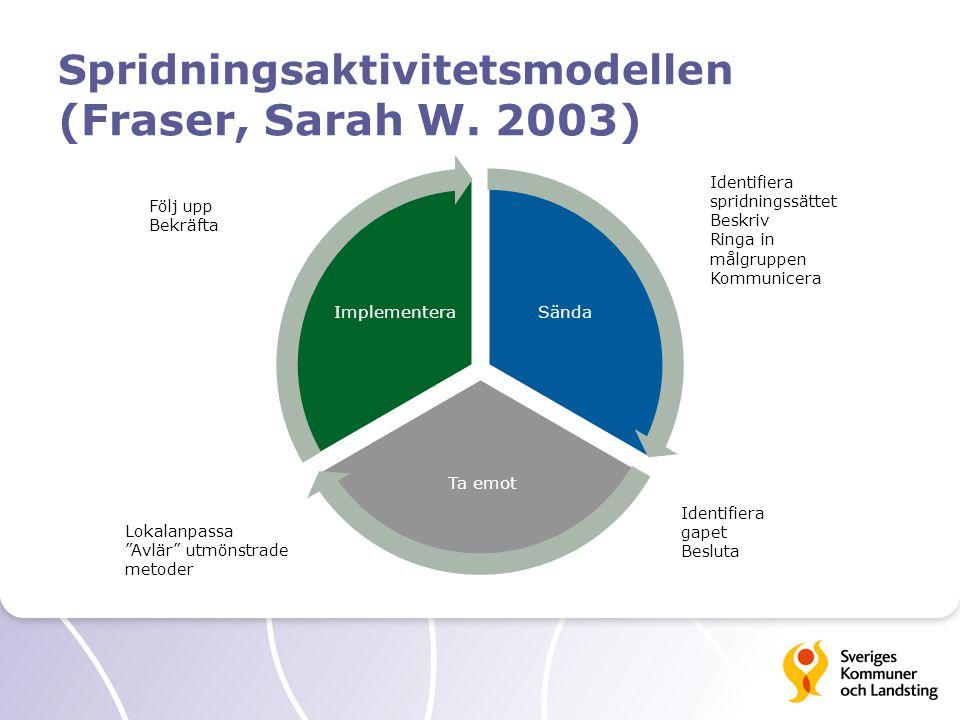 Spridningsaktivitetsmodellen (Fraser, Sarah W. 2003) Sända Ta emot Implementera Identifiera gapet Besluta Identifiera spridningssättet Beskriv Ringa i