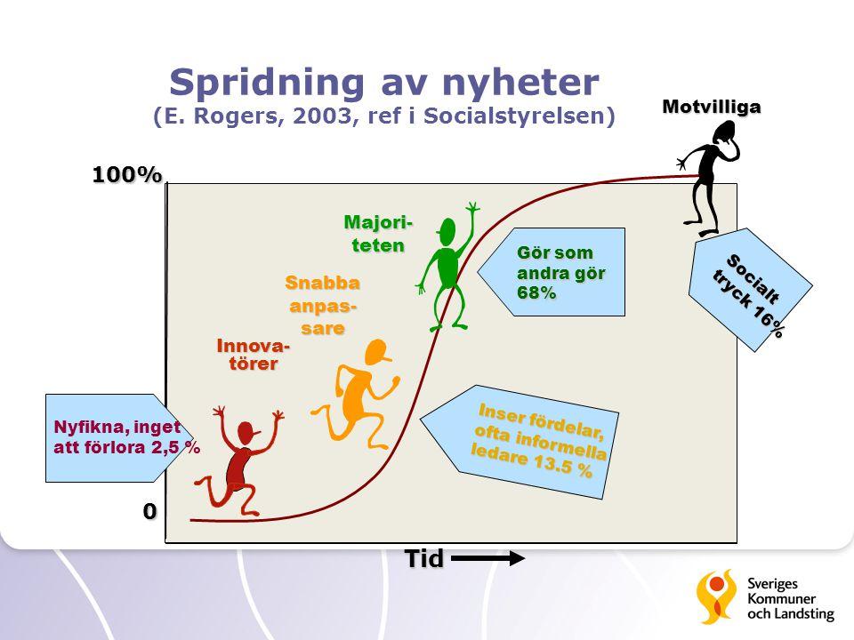 Spridning av nyheter (E. Rogers, 2003, ref i Socialstyrelsen) Tid 100% 0 Innova- törer Motvilliga Majori- teten Nyfikna, inget att förlora 2,5 % Gör s