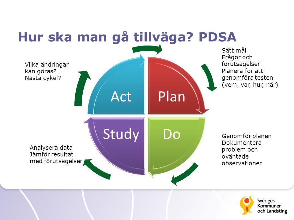 Hur ska man gå tillväga? PDSA Sätt mål Frågor och förutsägelser Planera för att genomföra testen (vem, var, hur, när) Genomför planen Dokumentera prob