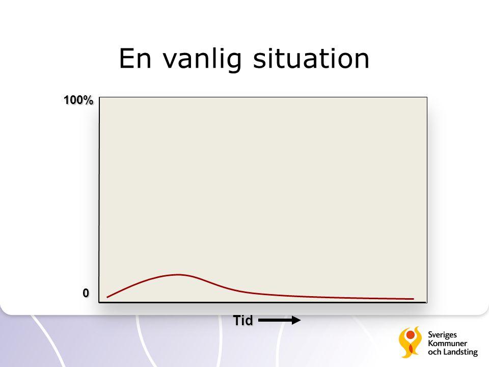 En vanlig situation Tid 100% 0