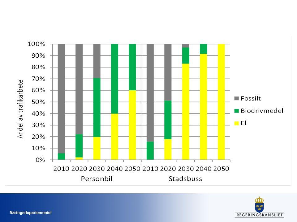 Effektivare fordon Två alternativa paket med karaktär av bonus-malus som skall leda till att nya personbilars utsläpp av koldioxid är högst 95 g/km år 2020 (med motsv.