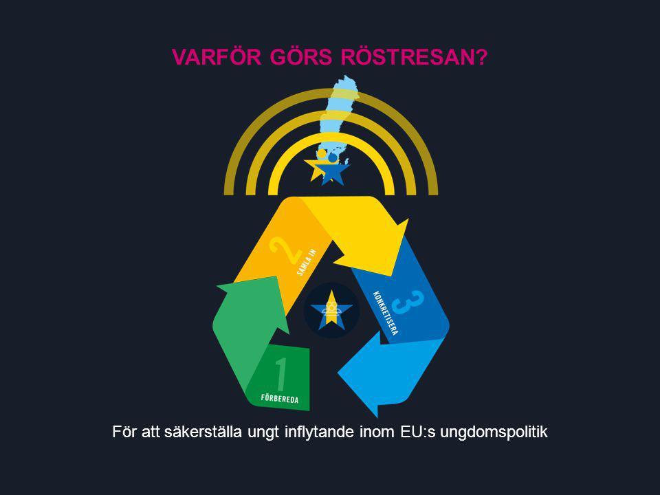 VARFÖR GÖRS RÖSTRESAN För att säkerställa ungt inflytande inom EU:s ungdomspolitik