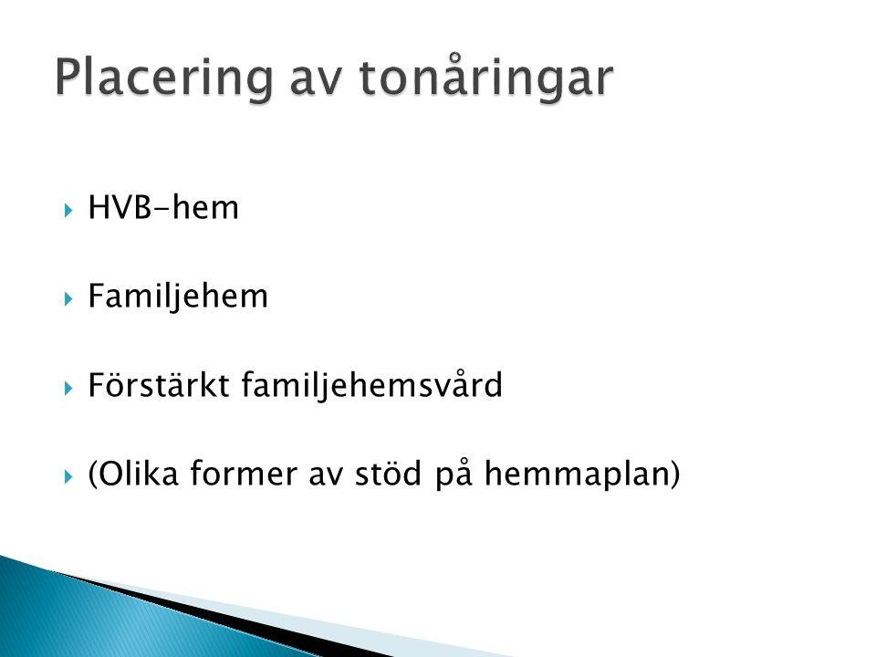  HVB-hem  Familjehem  Förstärkt familjehemsvård  (Olika former av stöd på hemmaplan)