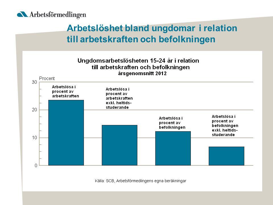 Arbetslöshet bland ungdomar i relation till arbetskraften och befolkningen