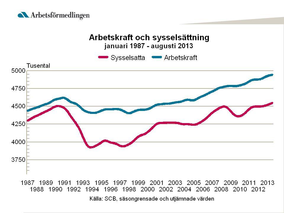 Ungdomsarbetslösheten karaktäriseras av många korta arbetslöshetsperioder