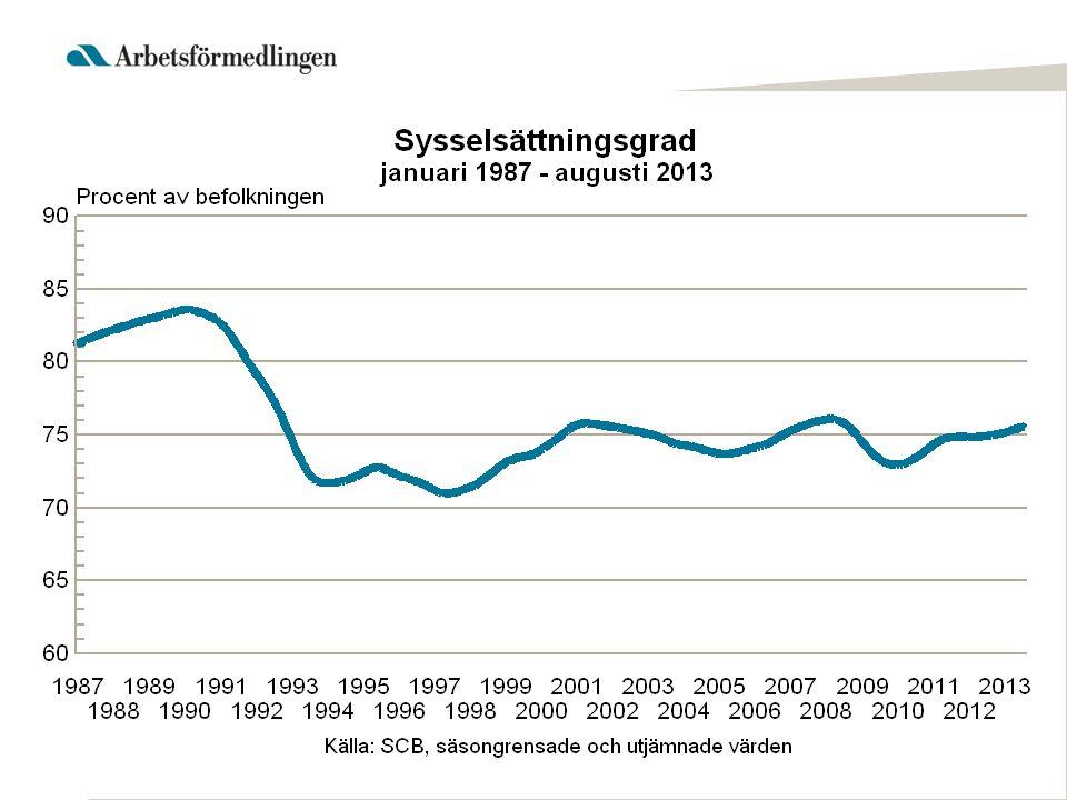Regeringens prioriteringar ligger fast Förhindra långtidsarbetslöshet Bryta långtidsarbetslöshet Säkerställa krav på aktivt arbetssökande
