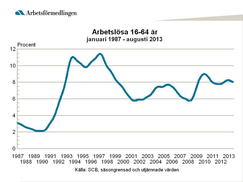 Totalt inskrivna arbetslösa i augusti 2013 som andel (%) av den registerbaserade arbetskraften 16 – 64 år AB BD Y AC Z X W S T U D C O E F H G I K M N = 9,6 % – 1 Genomsnitt för Riket +/- 1 procentenhet = 7,5 – 9,5 % 1 = – 7,4 %
