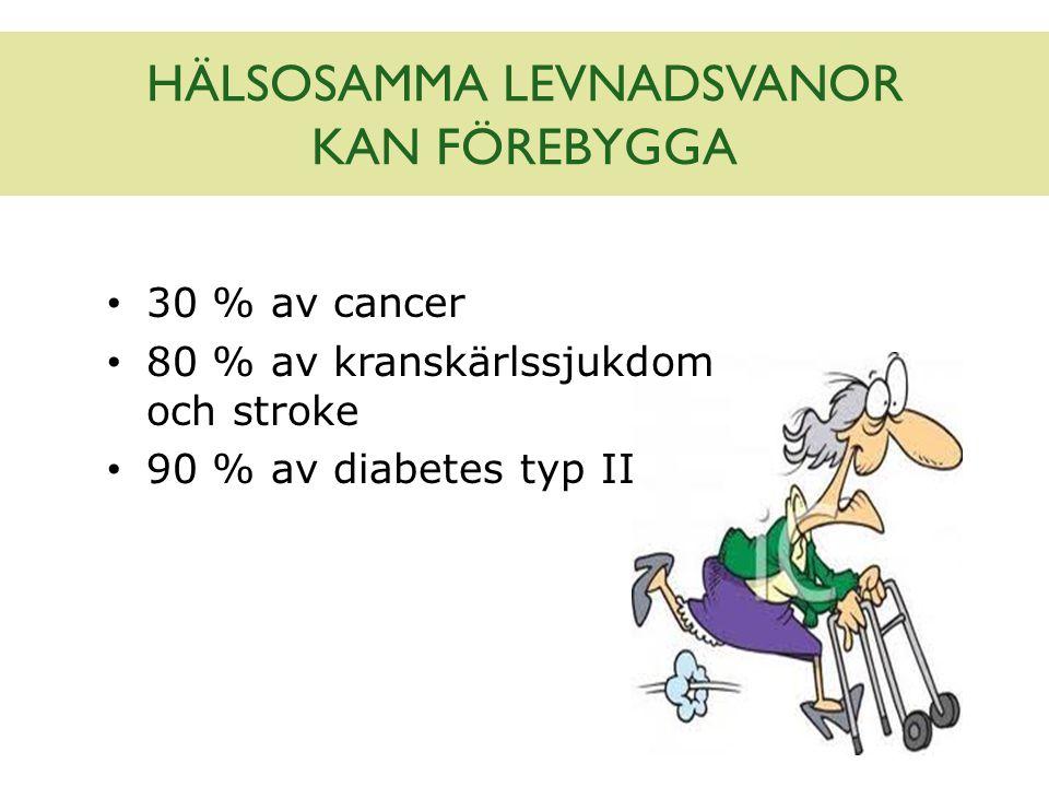 HÄLSOSAMMA LEVNADSVANOR KAN FÖREBYGGA 30 % av cancer 80 % av kranskärlssjukdom och stroke 90 % av diabetes typ II