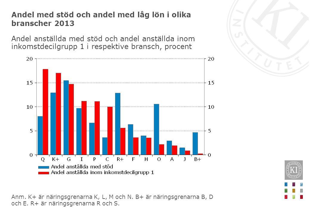 Andel med stöd och andel med låg lön i olika branscher 2013 Andel anställda med stöd och andel anställda inom inkomstdecilgrupp 1 i respektive bransch
