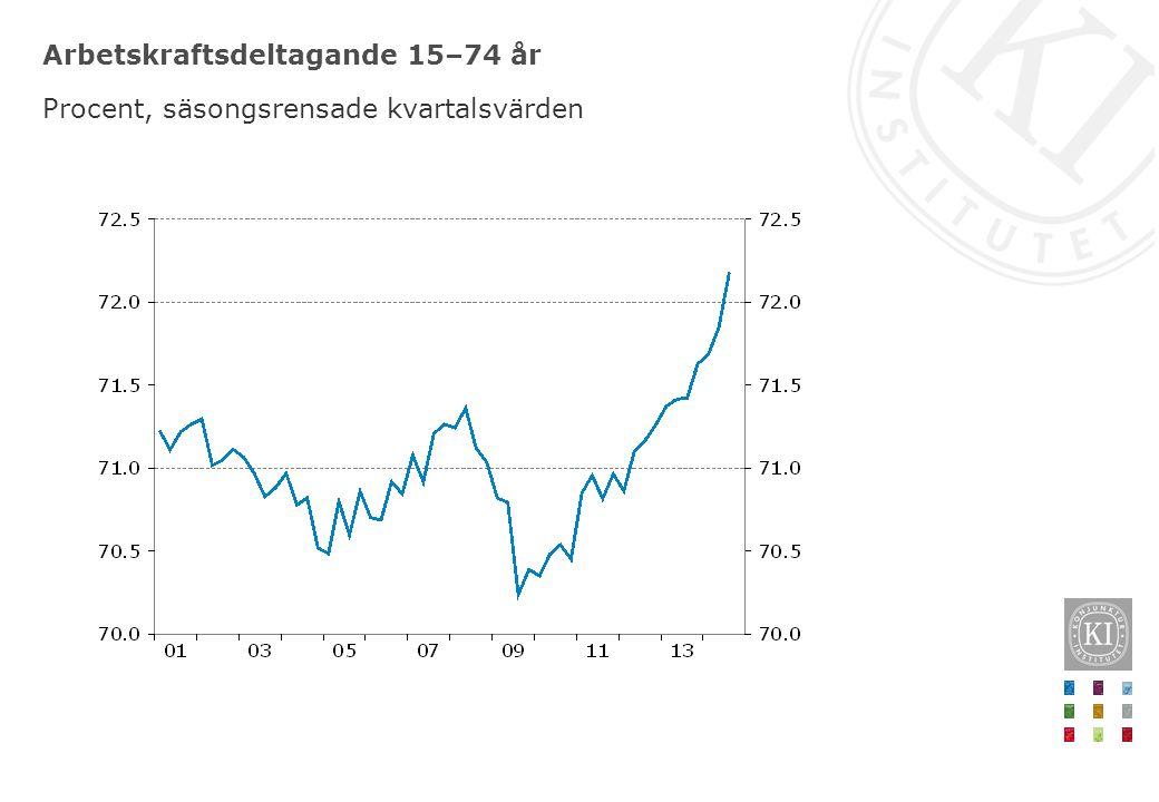 Arbetskraftsdeltagande 15–74 år Procent, säsongsrensade kvartalsvärden