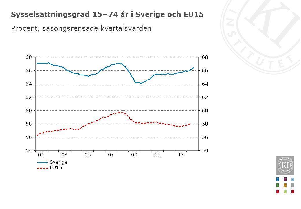 Sysselsättningsgrad 15−74 år i Sverige och EU15 Procent, säsongsrensade kvartalsvärden