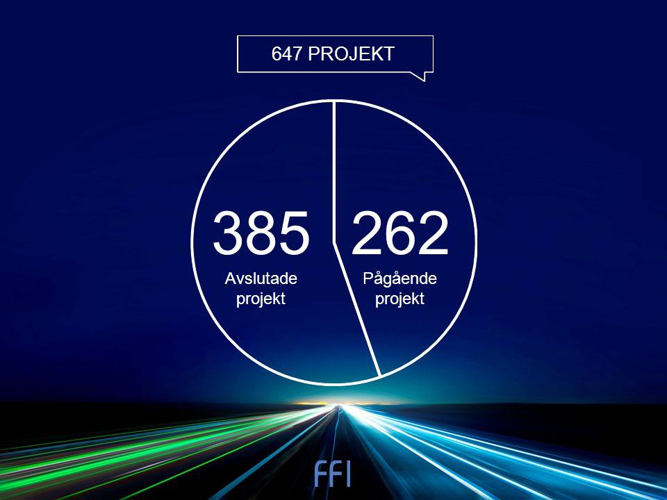 647 PROJEKT 262 Pågående projekt 385 Avslutade projekt