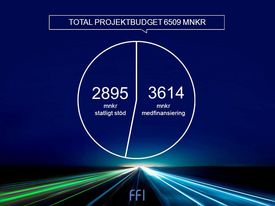 TOTAL PROJEKTBUDGET 6509 MNKR mnkr statligt stöd 2895 3614 mnkr medfinansiering