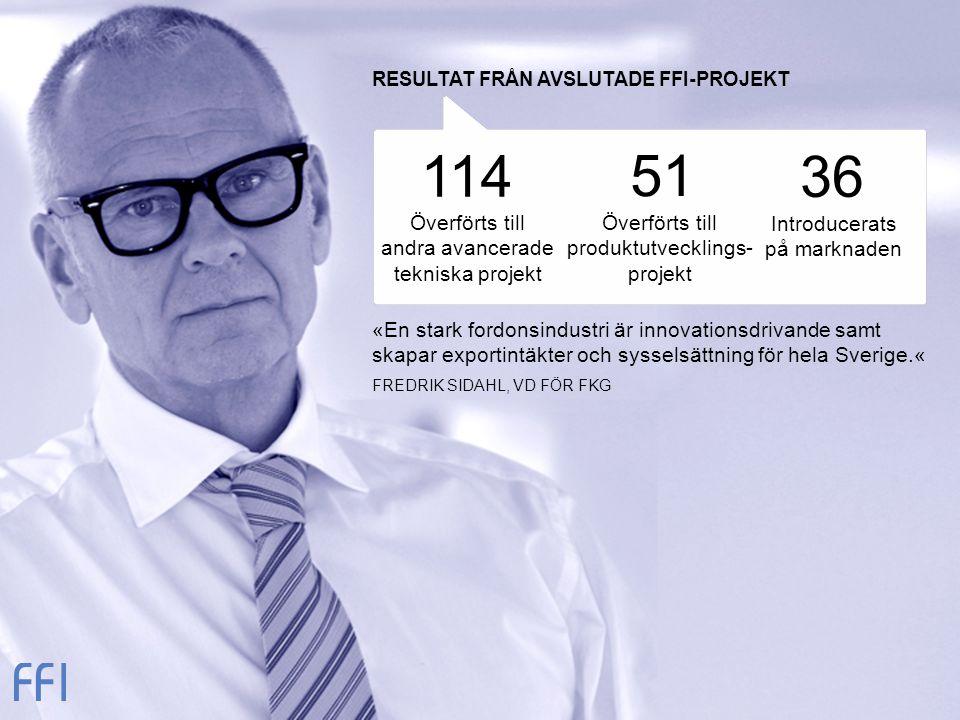 51 36 «En stark fordonsindustri är innovationsdrivande samt skapar exportintäkter och sysselsättning för hela Sverige.« FREDRIK SIDAHL, VD FÖR FKG RESULTAT FRÅN AVSLUTADE FFI-PROJEKT Överförts till andra avancerade tekniska projekt Överförts till produktutvecklings- projekt Introducerats på marknaden 114