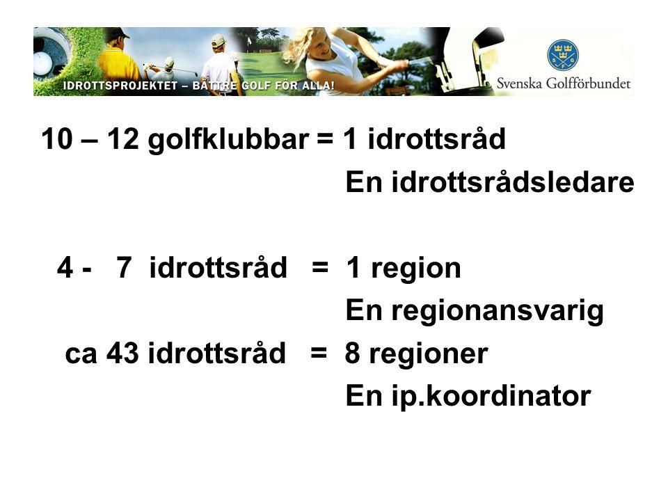 10 – 12 golfklubbar = 1 idrottsråd En idrottsrådsledare 4 - 7 idrottsråd = 1 region En regionansvarig ca 43 idrottsråd = 8 regioner En ip.koordinator