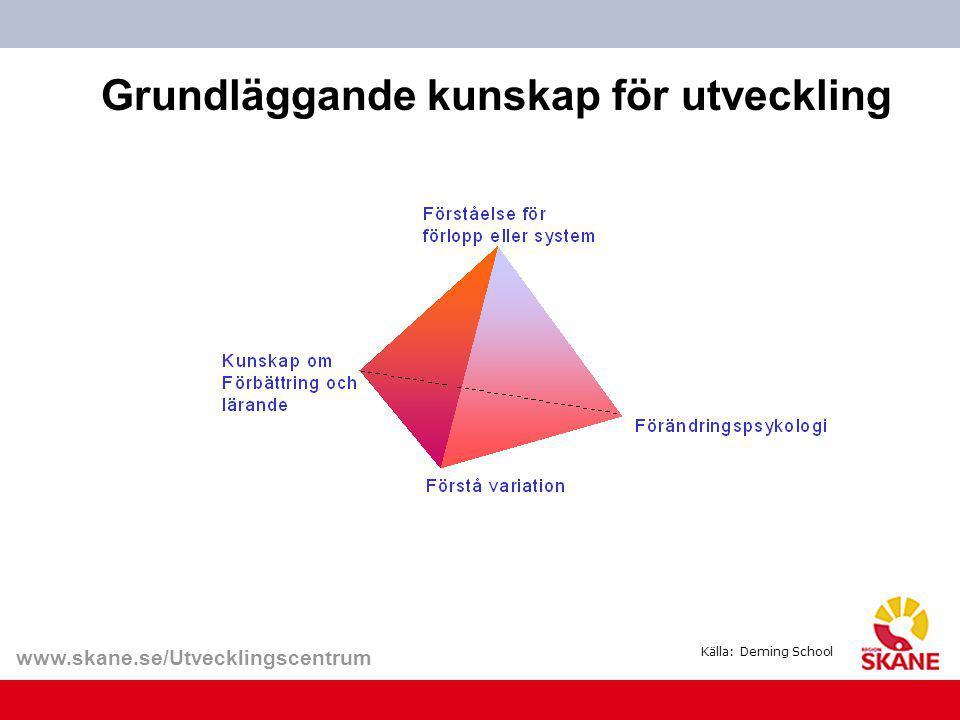 www.skane.se/Utvecklingscentrum Grundläggande kunskap för utveckling Källa: Deming School