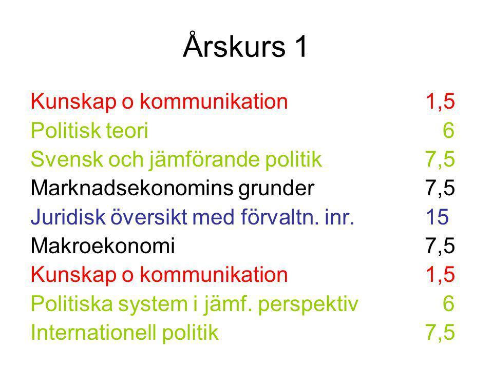 Årskurs 1 Kunskap o kommunikation 1,5 Politisk teori 6 Svensk och jämförande politik7,5 Marknadsekonomins grunder7,5 Juridisk översikt med förvaltn. i