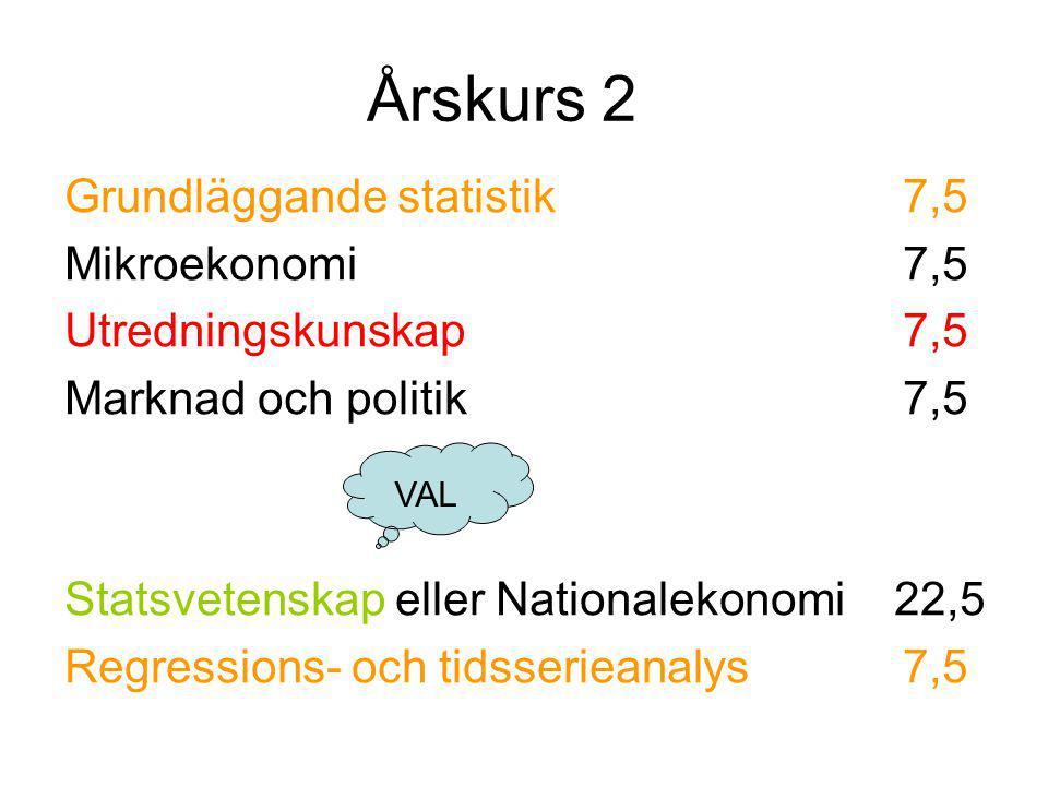 Årskurs 2 Grundläggande statistik7,5 Mikroekonomi7,5 Utredningskunskap 7,5 Marknad och politik7,5 Statsvetenskap eller Nationalekonomi 22,5 Regression