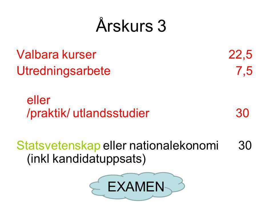 Årskurs 3 Valbara kurser 22,5 Utredningsarbete7,5 eller /praktik/ utlandsstudier30 Statsvetenskap eller nationalekonomi 30 (inkl kandidatuppsats) EXAMEN