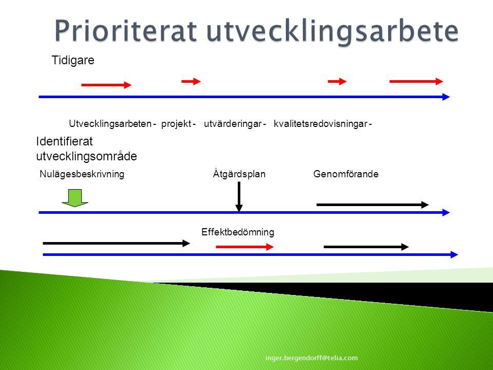 Utvecklingsarbeten - projekt - utvärderingar - kvalitetsredovisningar - Nulägesbeskrivning Tidigare Åtgärdsplan Identifierat utvecklingsområde Genomfö