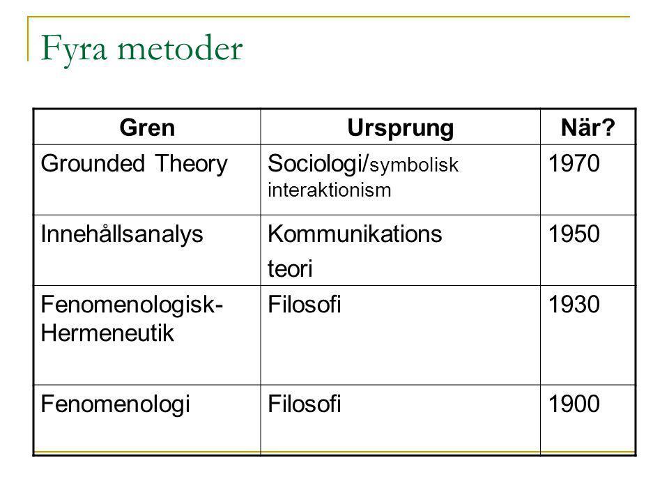 Fyra metoder GrenUrsprungNär? Grounded TheorySociologi/ symbolisk interaktionism 1970 InnehållsanalysKommunikations teori 1950 Fenomenologisk- Hermene