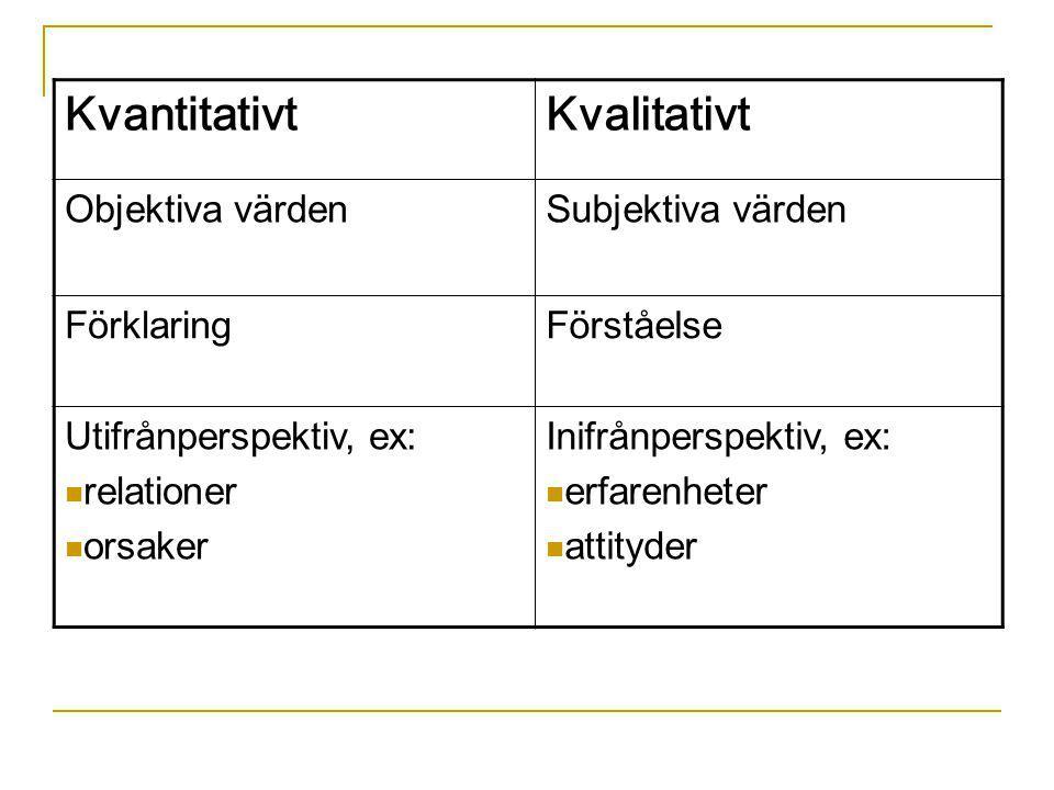 KvantitativtKvalitativt Objektiva värdenSubjektiva värden FörklaringFörståelse Utifrånperspektiv, ex: relationer orsaker Inifrånperspektiv, ex: erfare