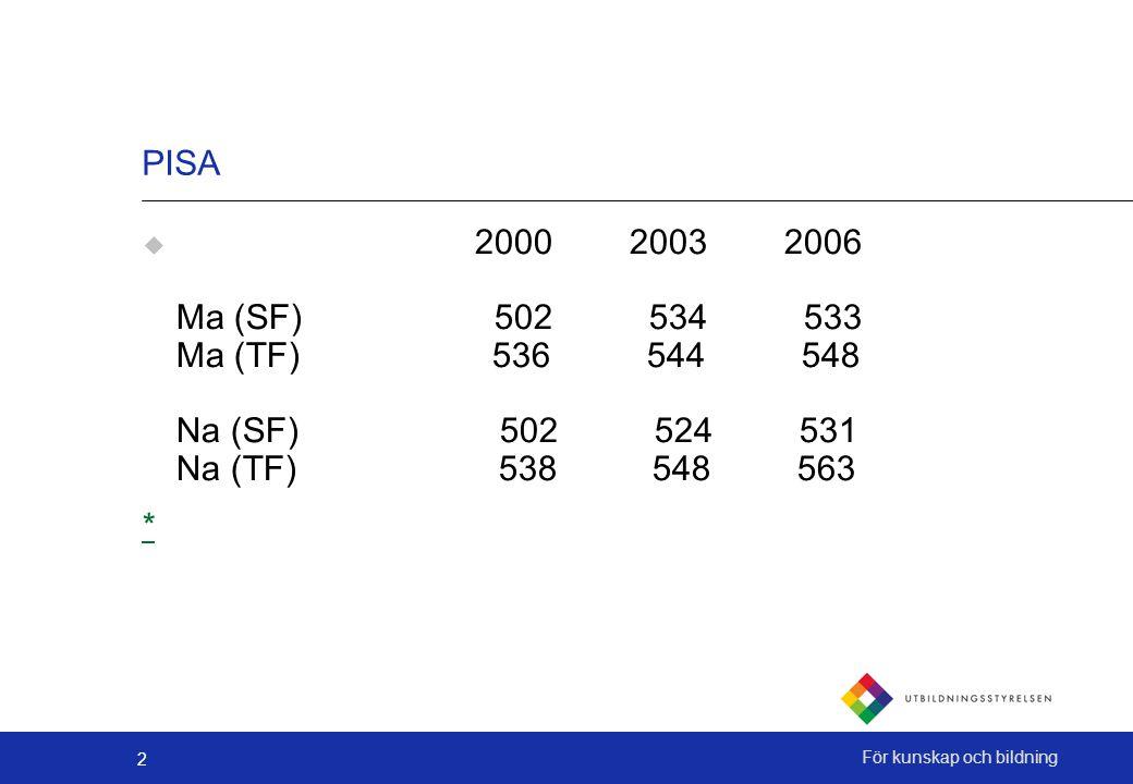 2 För kunskap och bildning PISA  2000 2003 2006 Ma (SF) 502 534 533 Ma (TF) 536 544 548 Na (SF) 502 524 531 Na (TF) 538 548 563 *