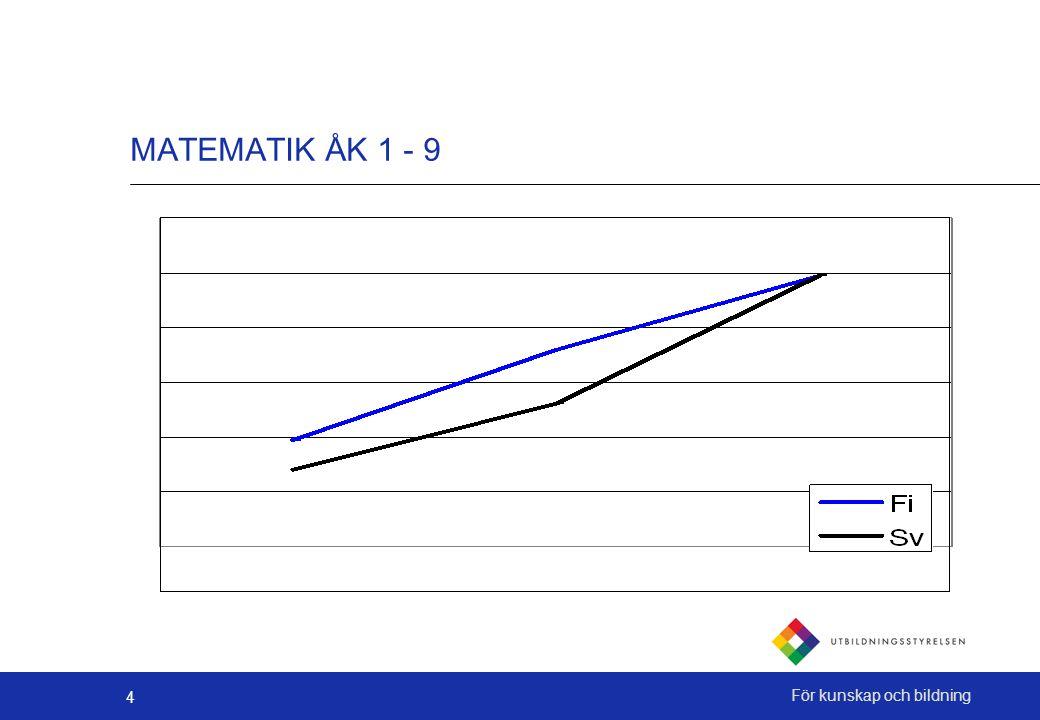 4 För kunskap och bildning MATEMATIK ÅK 1 - 9