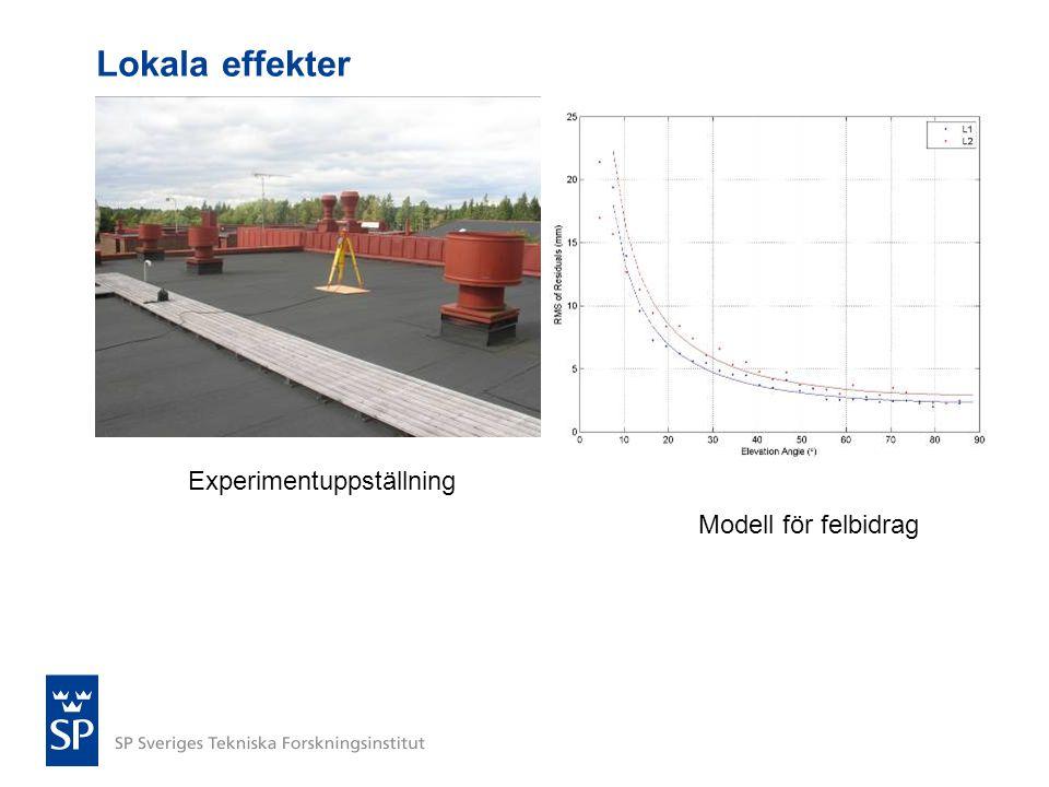 Lokala effekter Modell för felbidrag Experimentuppställning