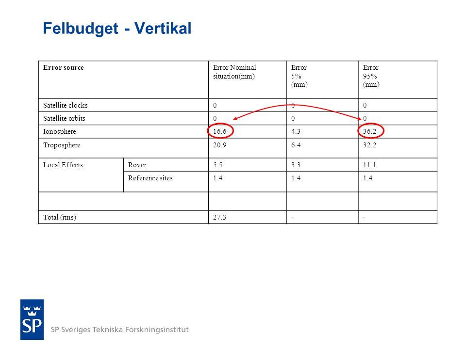 Felbudget - Vertikal Error sourceError Nominal situation(mm) Error 5% (mm) Error 95% (mm) Satellite clocks000 Satellite orbits000 Ionosphere16.64.336.