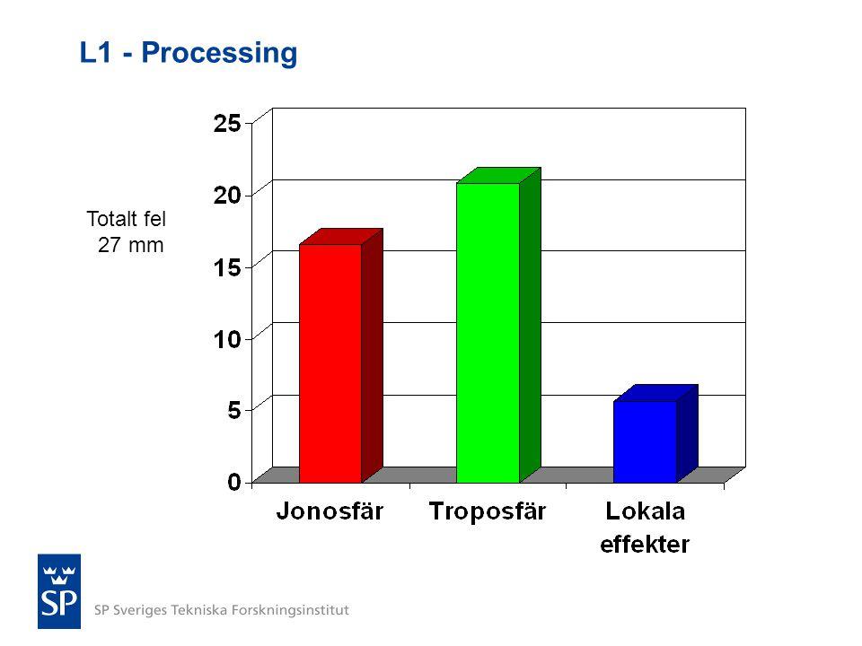 L1 - Processing Totalt fel 27 mm