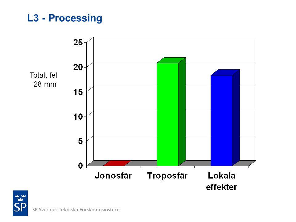 L3 - Processing Totalt fel 28 mm