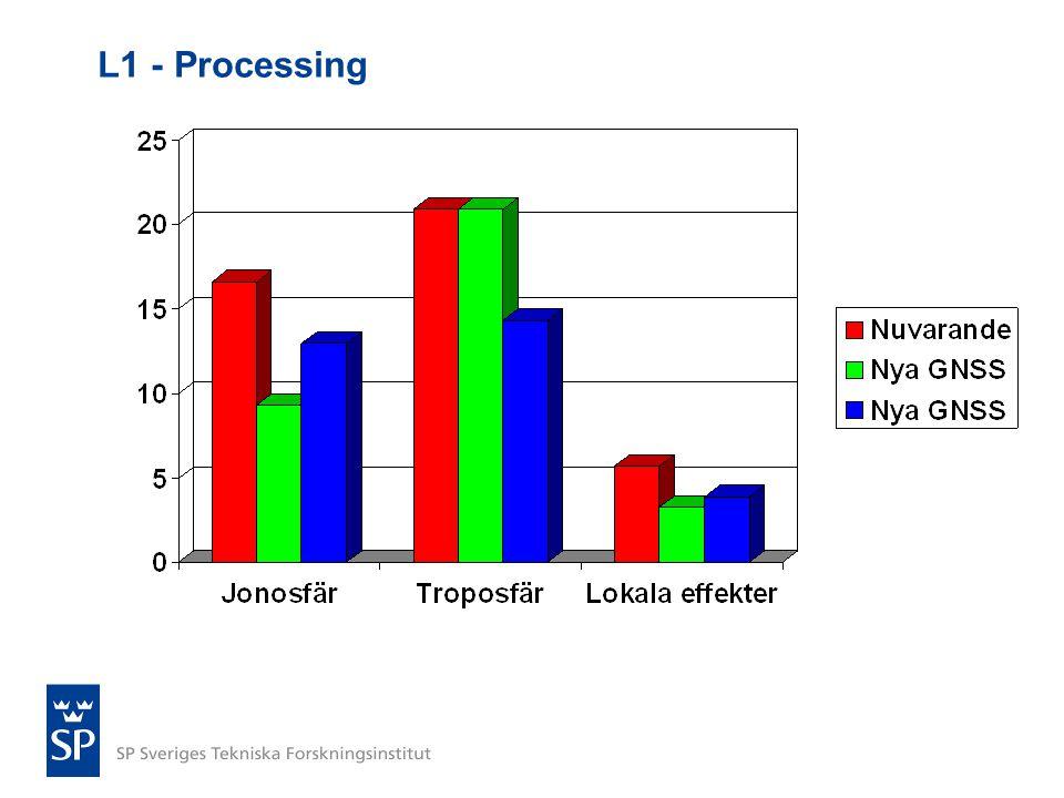L1 - Processing
